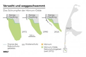 Diagram Showing the Dramatic Disappearance of Sylt's Coast Line - Courtesy of Die Welt